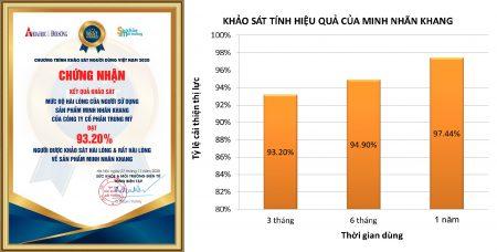 Kết quả về chương trình khảo sát Minh Nhãn Khang